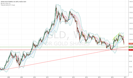 GLD: First target - support line between 2008 and 2016 minimum.