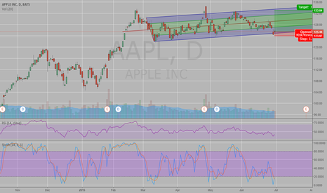 AAPL: AAPL is now ready to bet