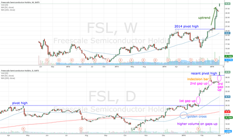 FSL: FSL gaps up yet again