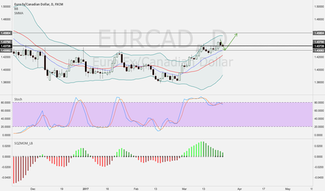 EURCAD: EURCAD--looking to buy at low