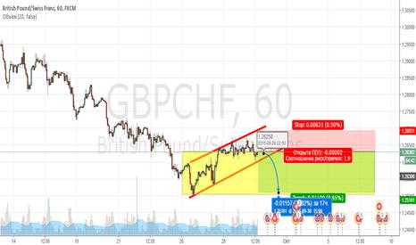 GBPCHF: Продажа с зоны баланса
