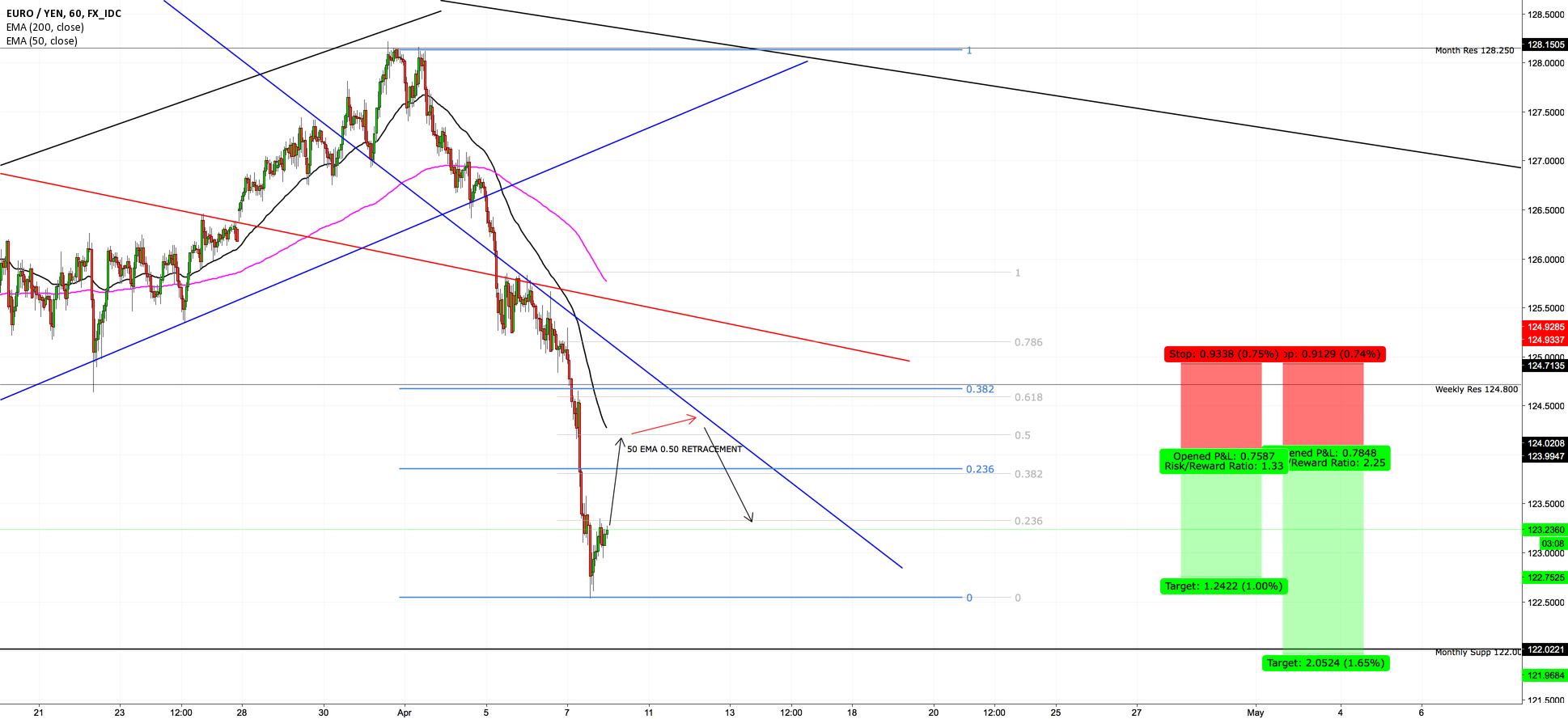EURJPY -- TREND CONTINUATION TRADE RETRACE THEN SHORT :)