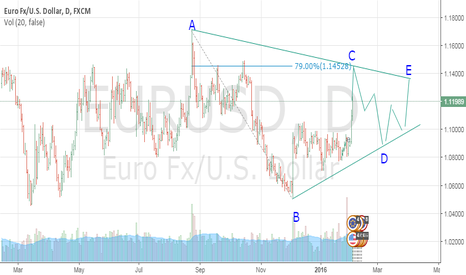 EURUSD: EURUSD TRIANGLE DEVELOPE?
