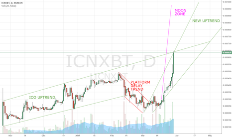 ICNXBT: ICONOMI about to launch, huge new up trend started