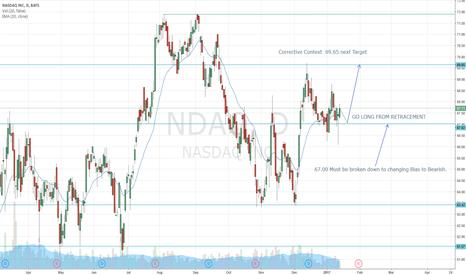 NDAQ: NASDAQ  ALL SET FOR LONG FOR MEDIUM TERM