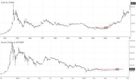 BTCUSD: BTCUSD - Could this be the end of bear market?