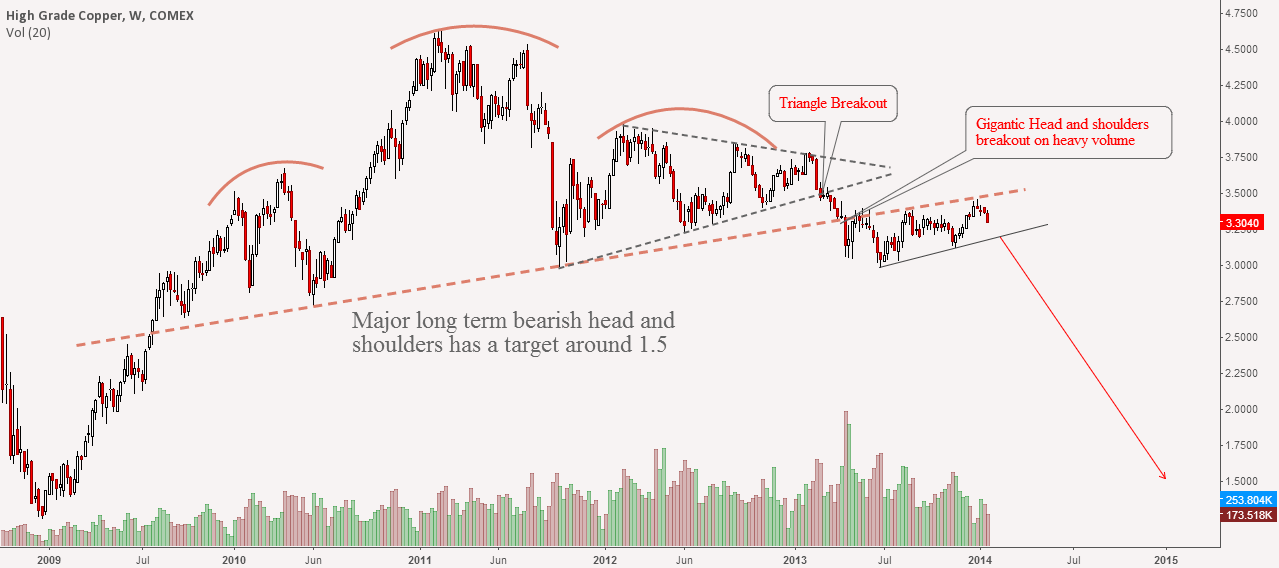 Copper: One Pretty Bearish Scenario