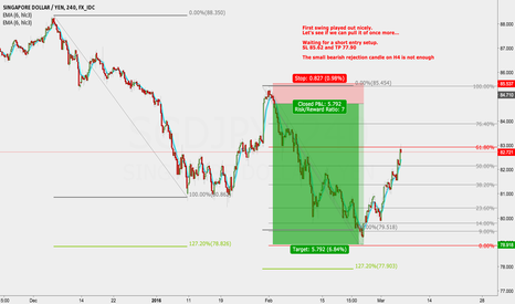 SGDJPY: SGDJPY possible short