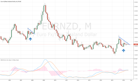 EURNZD: EUR/NZD Monthly