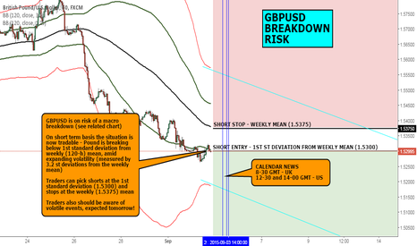 GBPUSD: FX CHART OF THE DAY (2): GBPUSD IS ON BREAKDOWN RISK