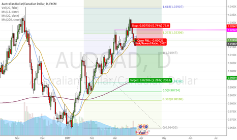 AUDCAD: Retest of 1.00000 ?!
