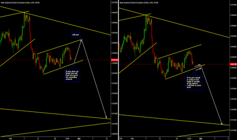NZDCAD: Two Possibilities on NZDCAD