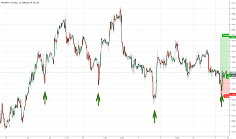 GBPUSD: Three soldiers formation
