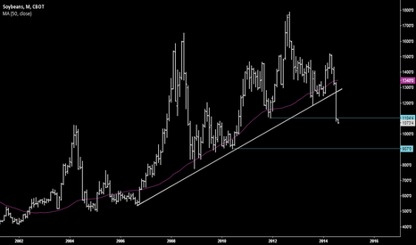 ZS2!: Soybeans moving lower
