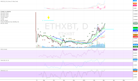 ETHXBT: ETH going for the missed monthly pivot?