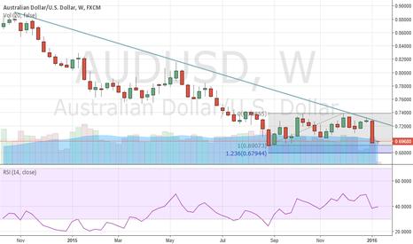 AUDUSD: Aussie Sees Biggest Weekly Decline Since Sep 2011
