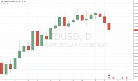 NZDUSD: NZDUSD: Long at 0.7200, target 0.7400, stop-loss 0.7100