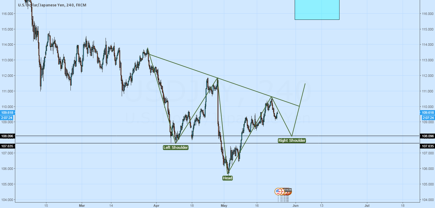 Potential H&S in formation - waiting for breakout