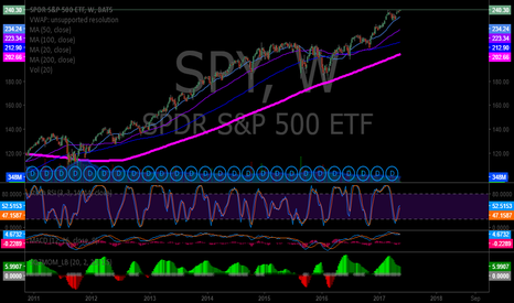 SPY: Weekly. Indecision. Price extended well above 200 MA.  SQZMOM tr