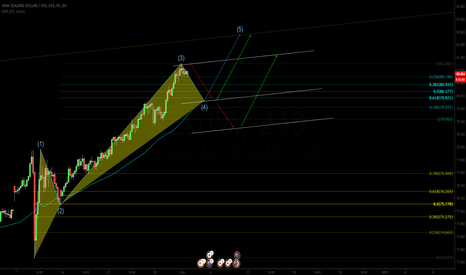 NZDJPY: sell to wave 4