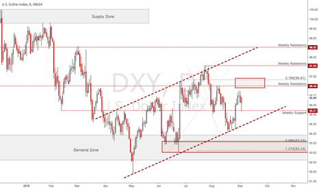 DXY: EXPECT A VOLATILE WEEK AHEAD