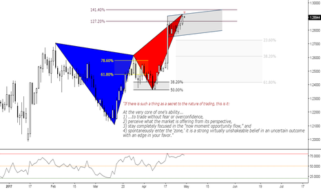 GBPUSD: (Daily) Perfect ratios, perfect Bearish Butterfly