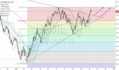 USOIL: USOIL - Wait for LONG