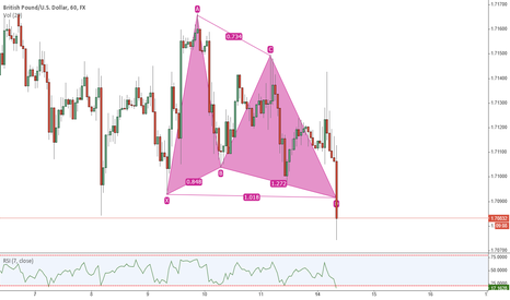 GBPUSD: Has just hit buy limits - strong oversold indications