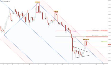 XAUUSD: Золото: ключевые ценовые уровни