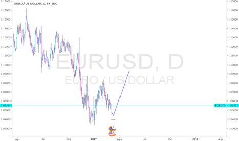 EURUSD: EURUSD - possible bottom