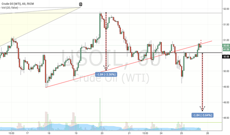USOIL: USOIL ON SMALL CHART