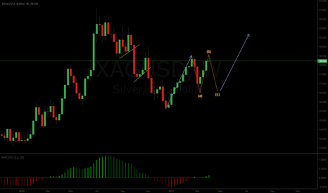XAGUSD: Weekly silver, long term bullish