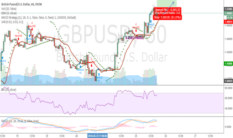 GBPUSD: ITS A CLEAR BUY ON BREAK OUT...CHEERS