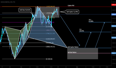 GOLD: SHORT then LONG opportunity here on the GOLD with bias!!!