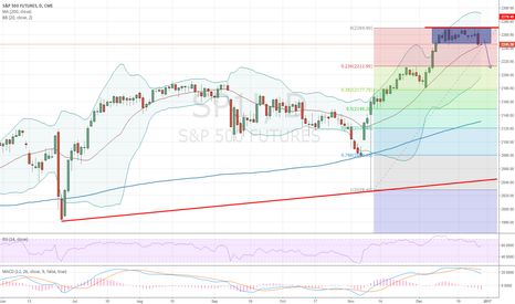 SP1!: SP gets a chance to correct for further gains