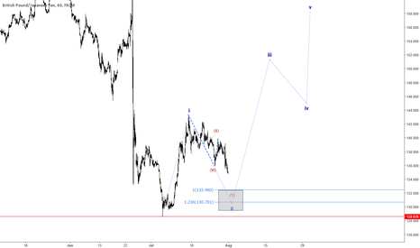 GBPJPY: as it is in chart