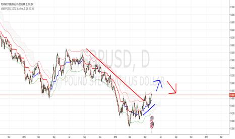 GBPUSD: Short trend