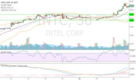 INTC: Sideway trend