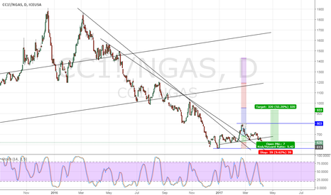 CC1!/NGAS: Cocoa/Nat Gas