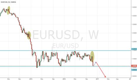 EURUSD: Weekly bearish engulfing candle