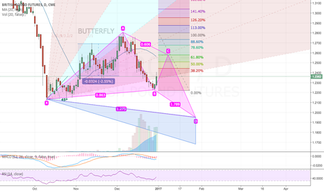 B6H2017: March British Pound creating a bullish Butterfly