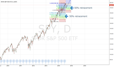 SPY: SPY Fibonacci projection