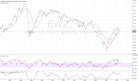 EWZ: EWZ weekly - not looking good
