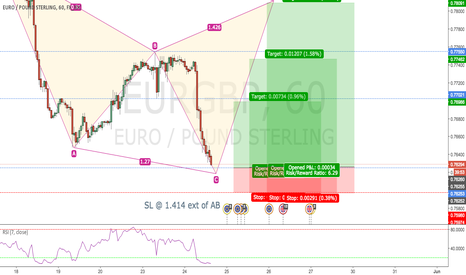 EURGBP: CYPHER PATTERN FORMING ON EURGBP CD LEG OPPORTUNITY