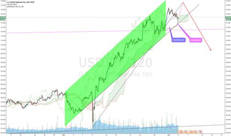 USDJPY: USD/JPY actual breakdown, but supported (Nikita FX )