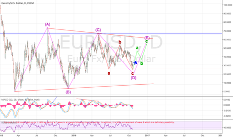 EURUSD: Wave E of a triangle about to start