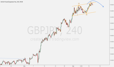 GBPJPY: GBPJPY - Short setup for wave exhaustion.