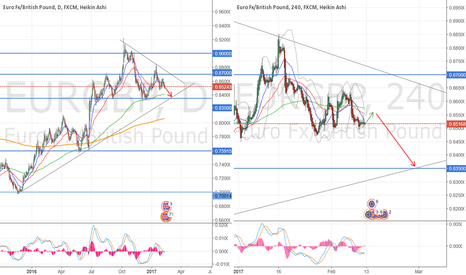 EURGBP: EMA200 is turning down