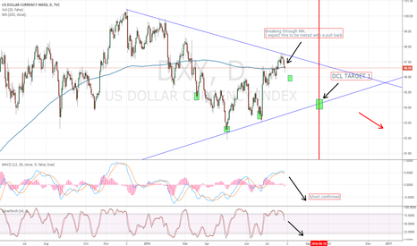 DXY: US Dollar  perfect short for the coming month.