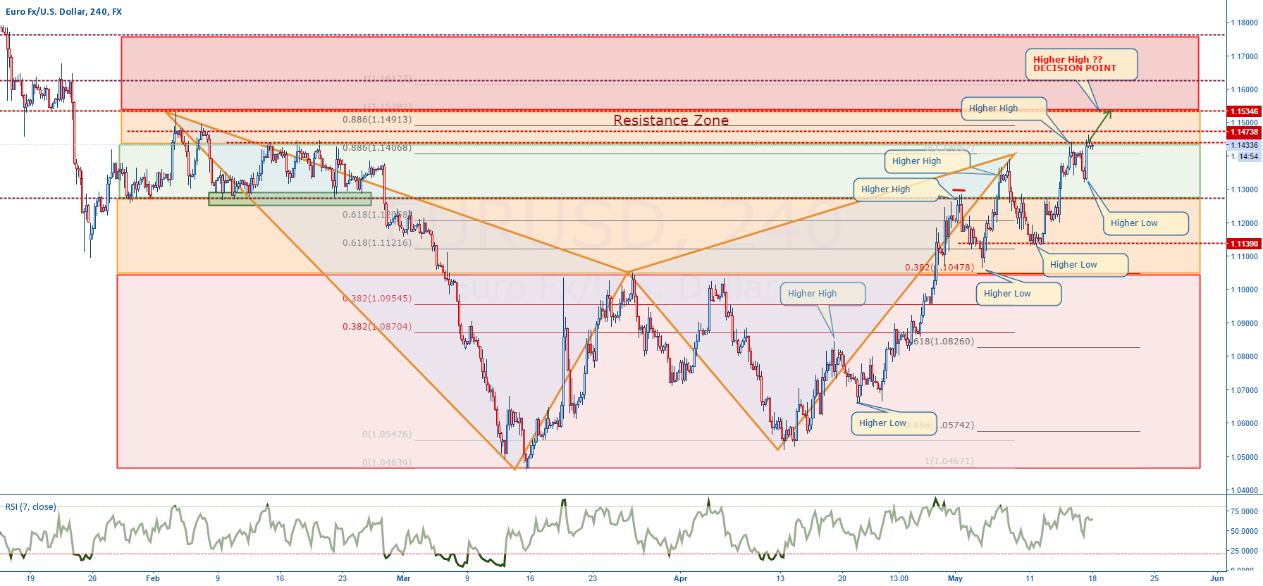 EURUSD - what to expect ?